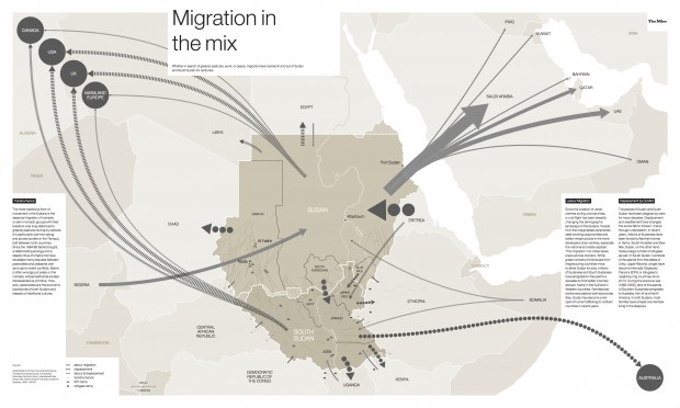 Migration in the mix.